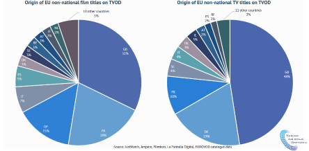 Most European content on VOD is non-national - with UK content taking the lead